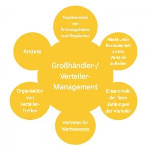X 11G Wholesaler Distributor Management G JPG