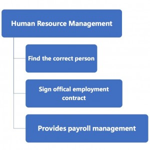 9 Human Resorse Management