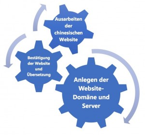 website development de