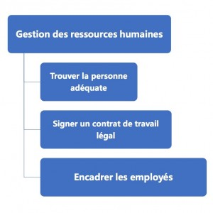 FR9 Human Resorse Management